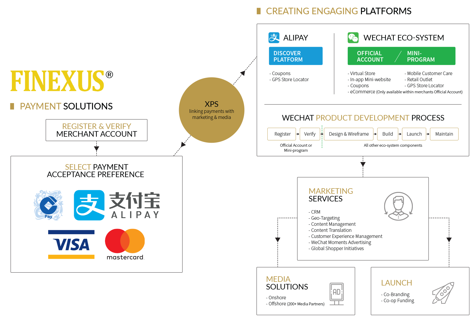 xpress-pay-solutions-china-payment-digital-marketing-malaysia-solution-tailor-made-workflow-transparent